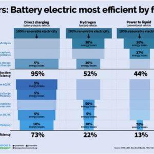 Primerjava energetske učinkovitosti baterijskega električnega vozila in vozila na vodik.