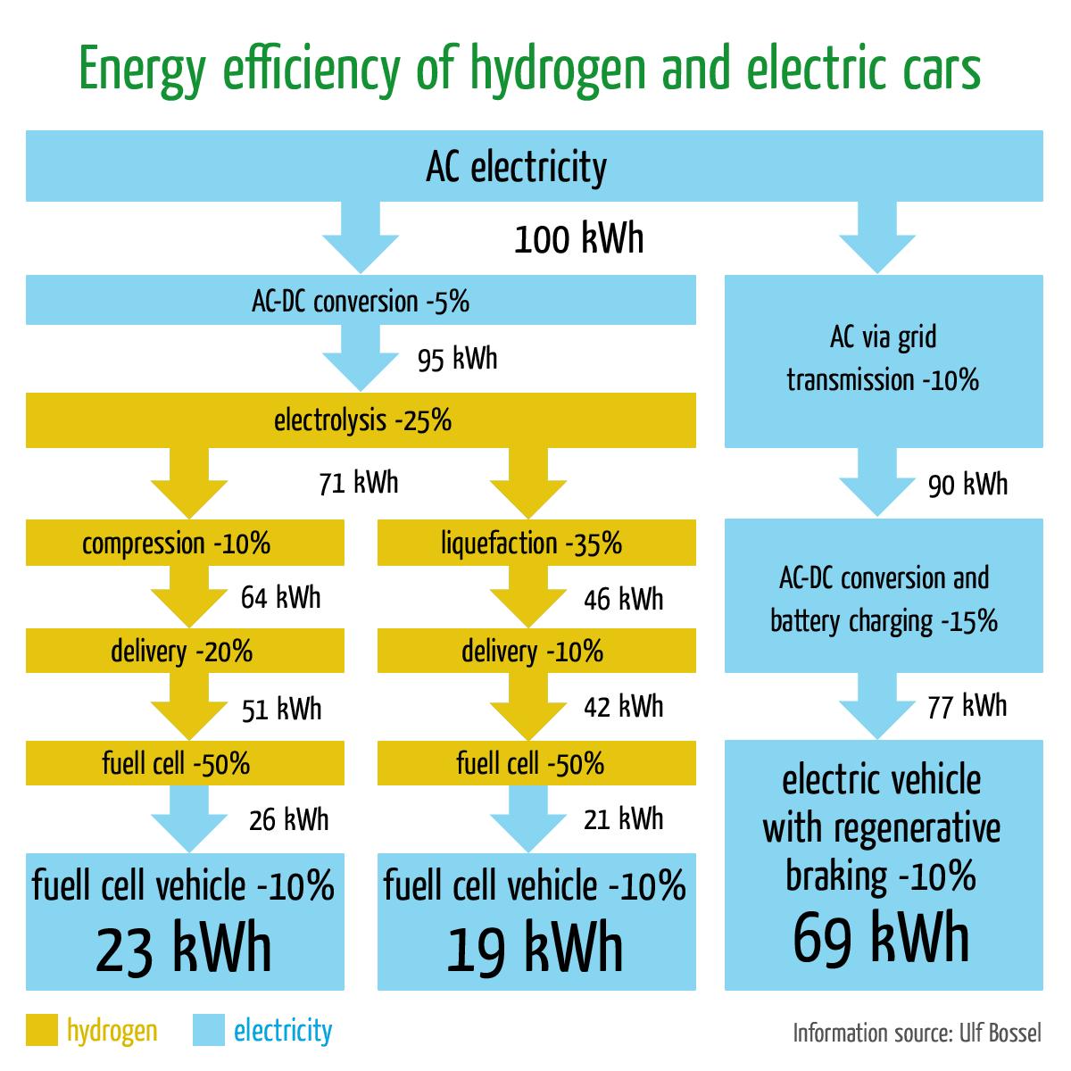 učinkovitost vodika in baterije