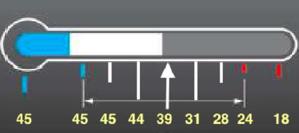 Moč polnjenja (spodaj) v odvisnosti od temperature prikazovalnika