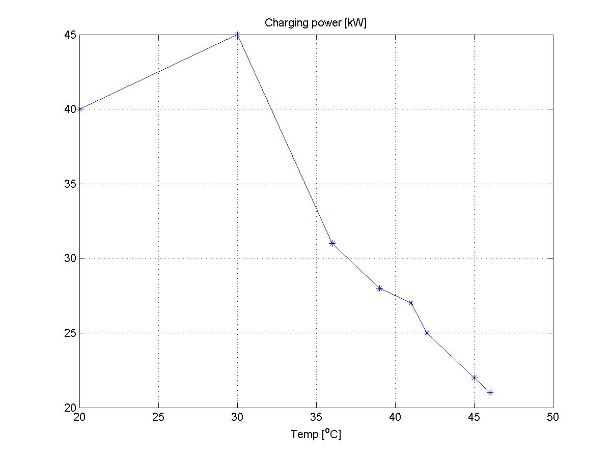 Odvisnost med temperaturo baterije in močjo polnjenja